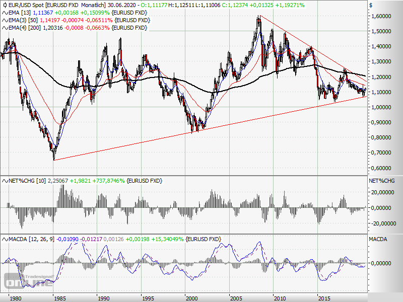20200603_EURUSD monthly.png