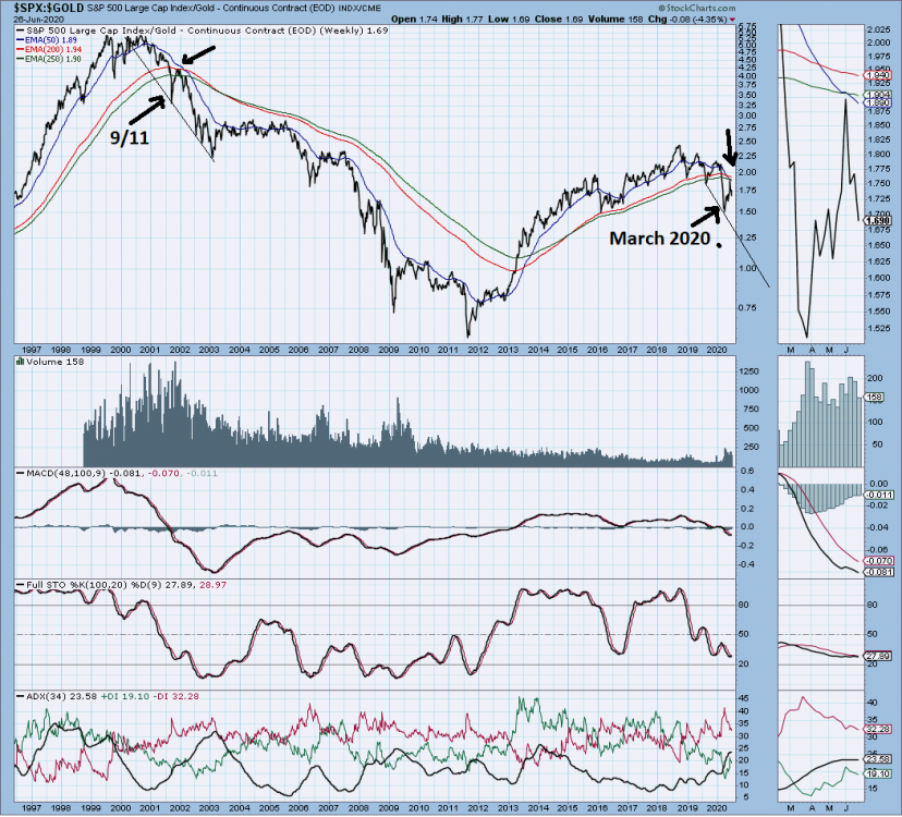 gold spx top lune 2020.png