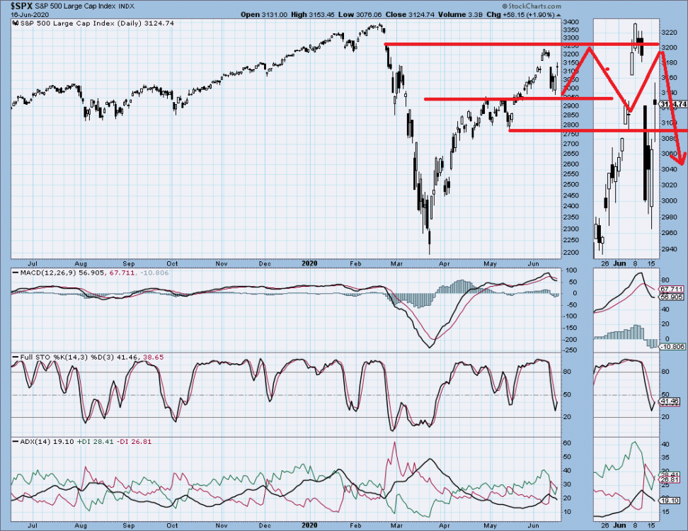 SPX Possible.png