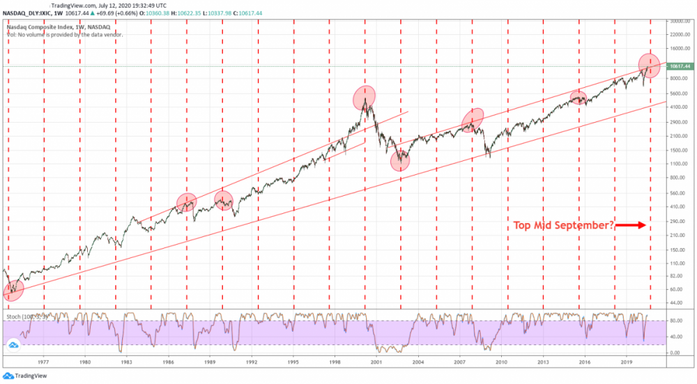 new ndx cycle.png