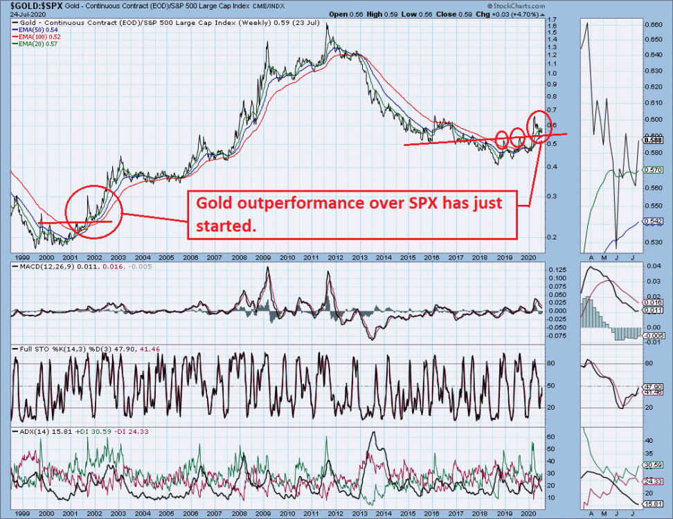 Gold Spx outperformance.png