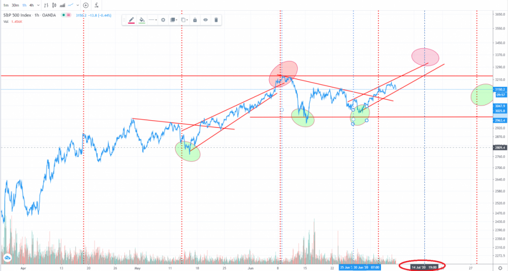 possible short term top 14th july.png