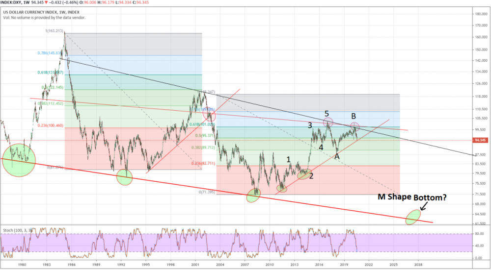 DXY bottom 2026.png