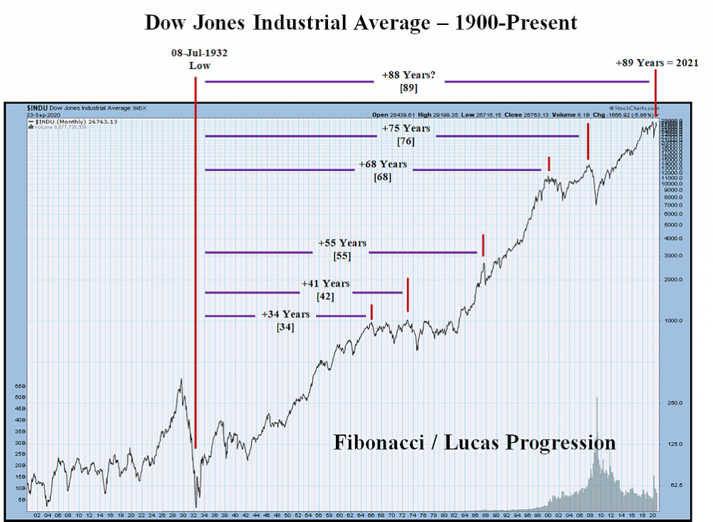 dow 1900-2021.png