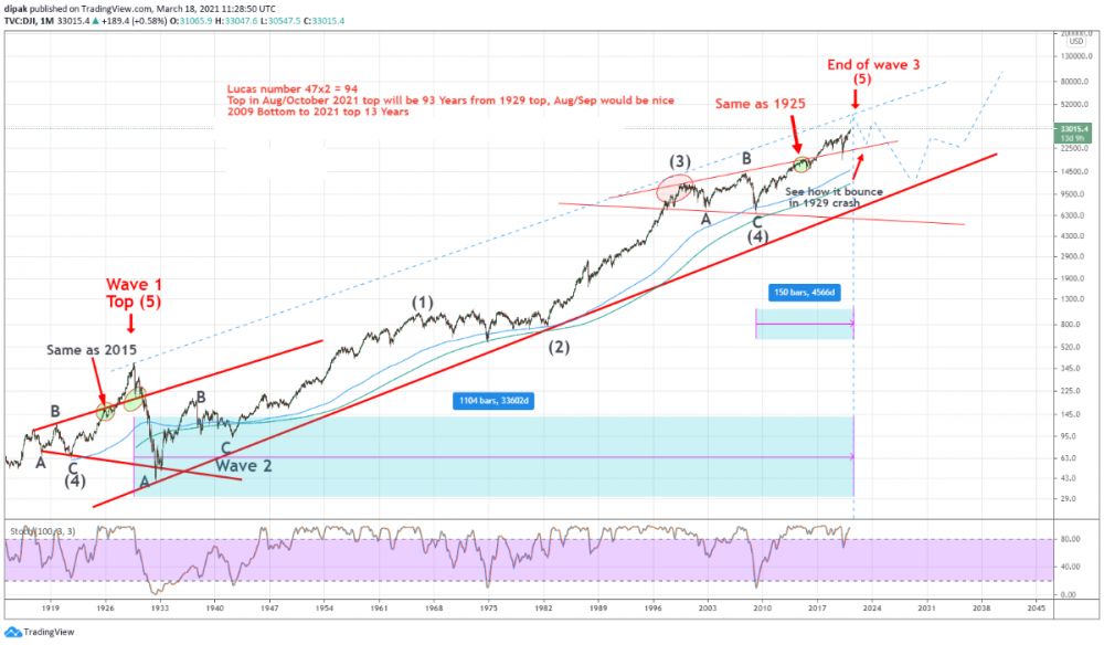 Long term dow update.png