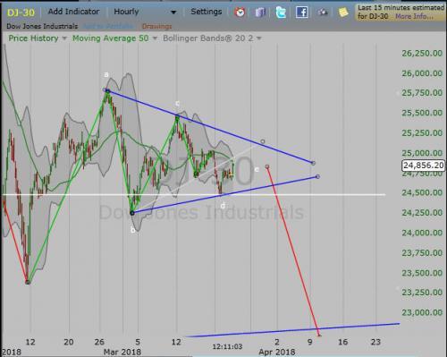Dow3.21.18A.jpg
