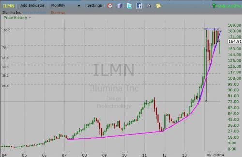 ILMN10.19.14mo.jpg