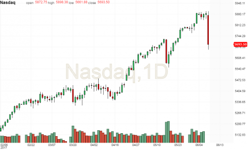 Nasdaq daily candle.png