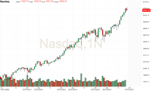 Nasdaq monthly candle.png