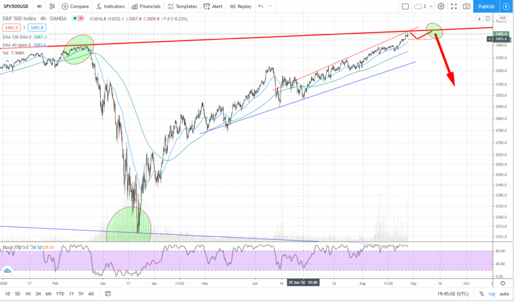 SPX possible top.png
